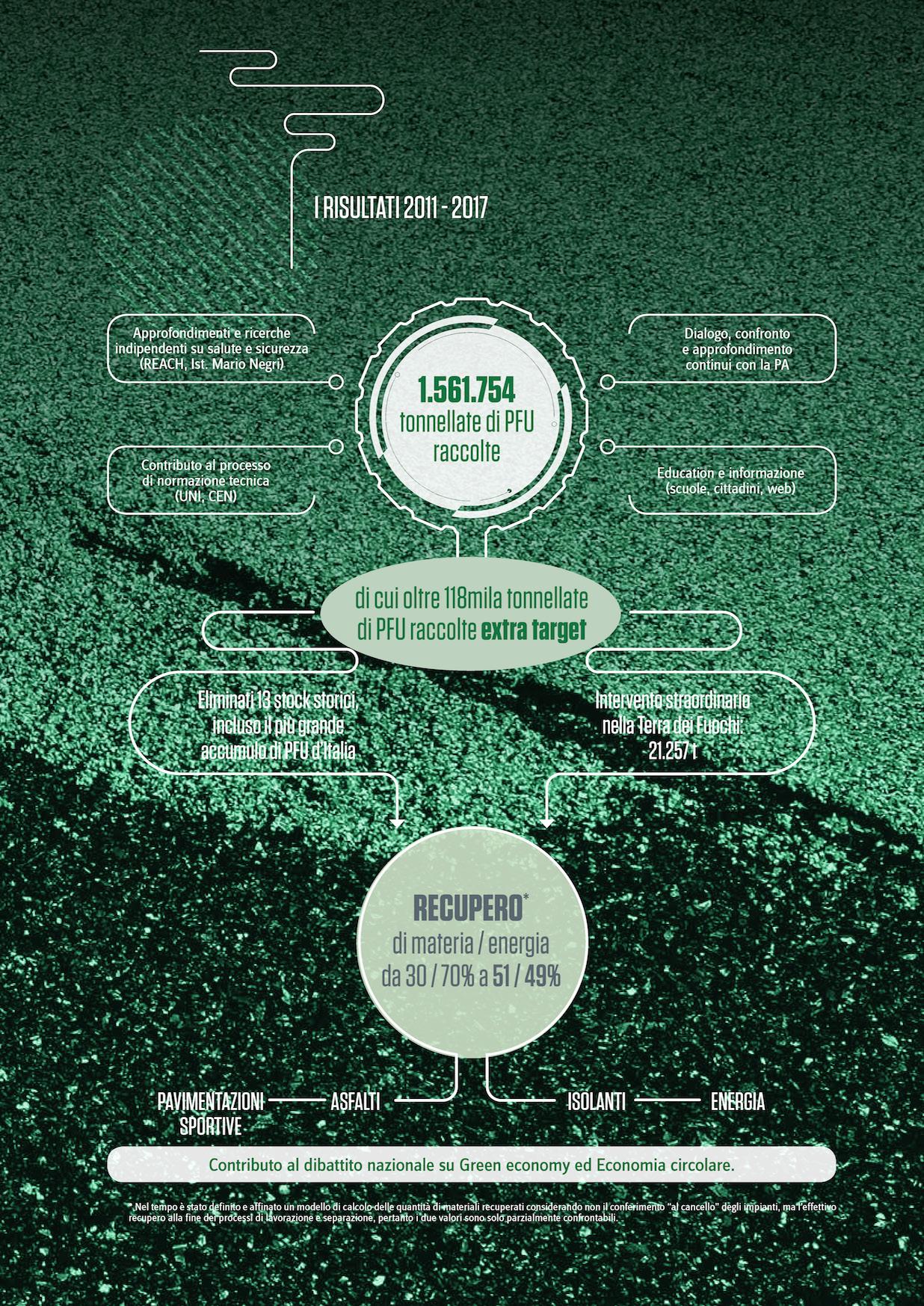Ecopneus Brochure 2018_MondoMigliore_Pagina_3