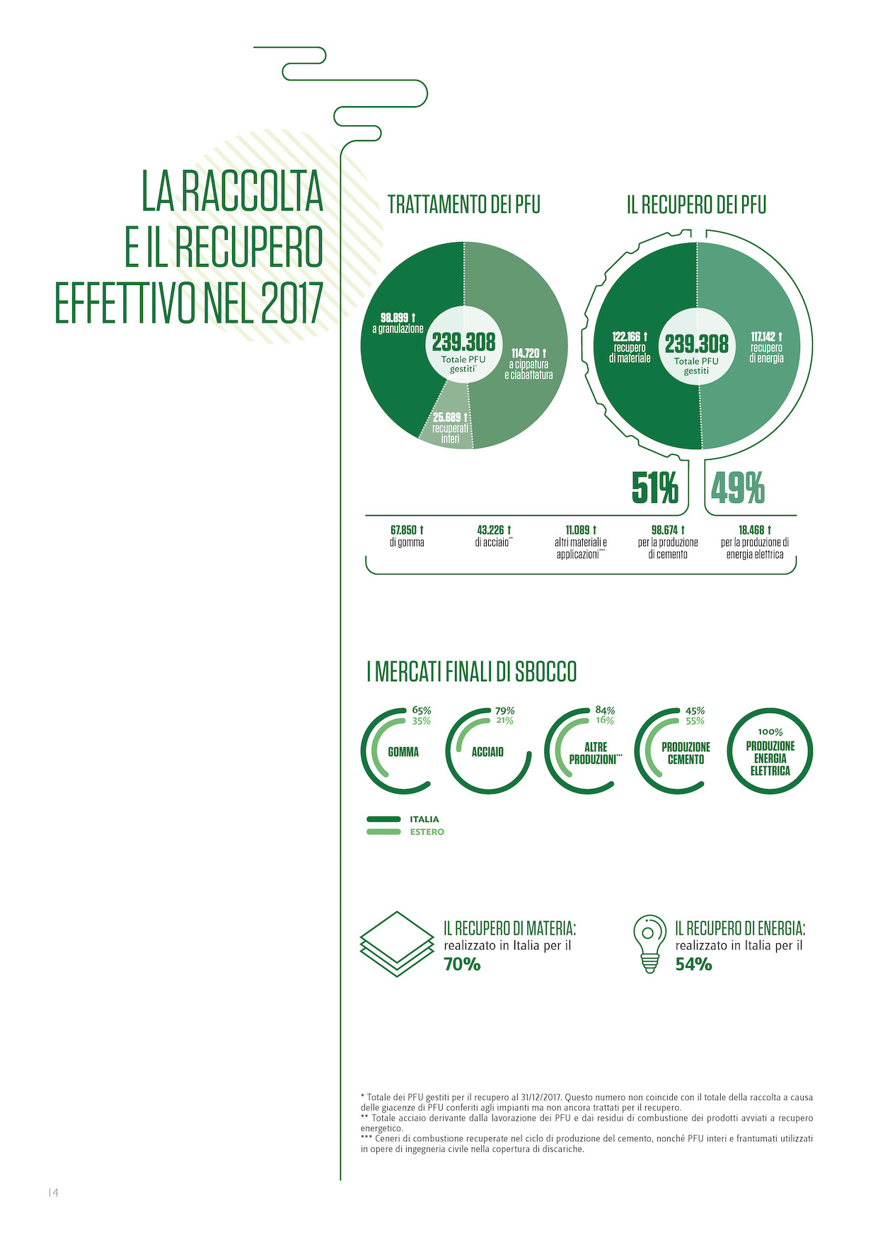 Ecopneus Brochure 2018_MondoMigliore_Pagina_5
