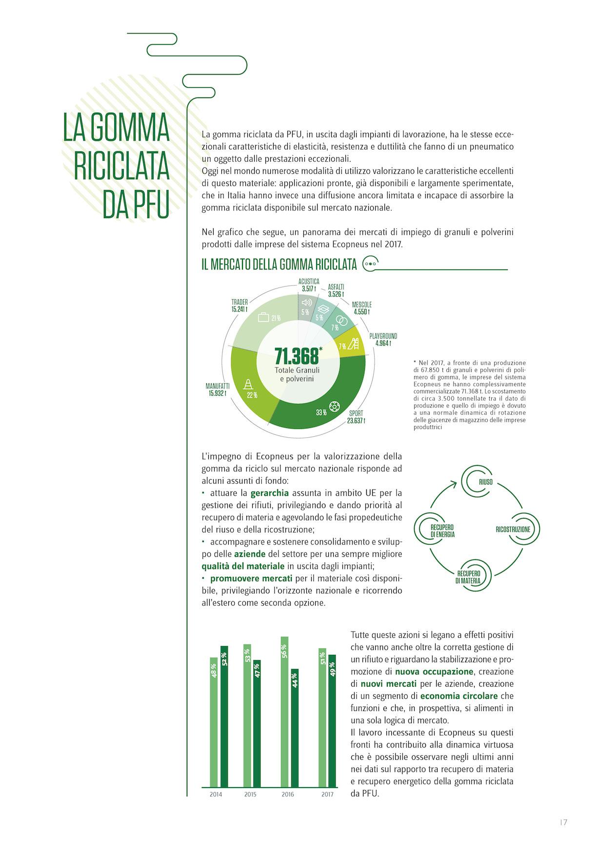Ecopneus Brochure 2018_MondoMigliore_Pagina_6