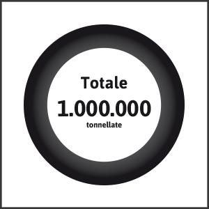 1 milione di tonnellate di Pneumatici Fuori Uso raccolti e recuperati, l'equivalente del peso di 8 navi da crociera