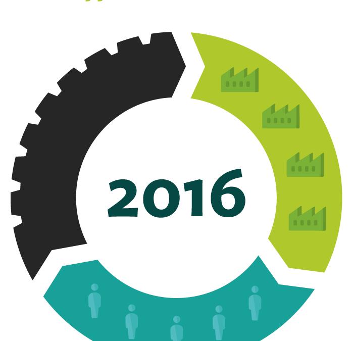 Ecopneus: oltre 245mila tonnellate di PFU recuperate nel 2016, 1.400mila dall'inizio dell'attività. Obiettivo: 100% recupero di materia