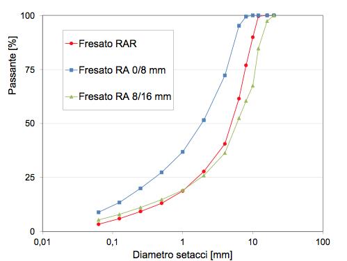 FIG 2 – Curve granulometriche degli aggregati estratti dal fresato RAR e RA