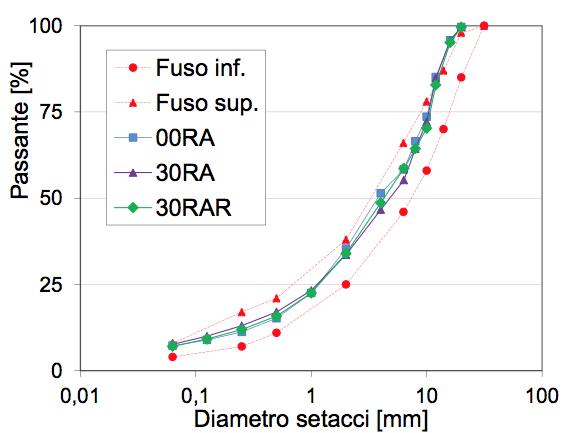 FIG 3 - Confronto tra le curve granulometriche delle tre miscele adottate