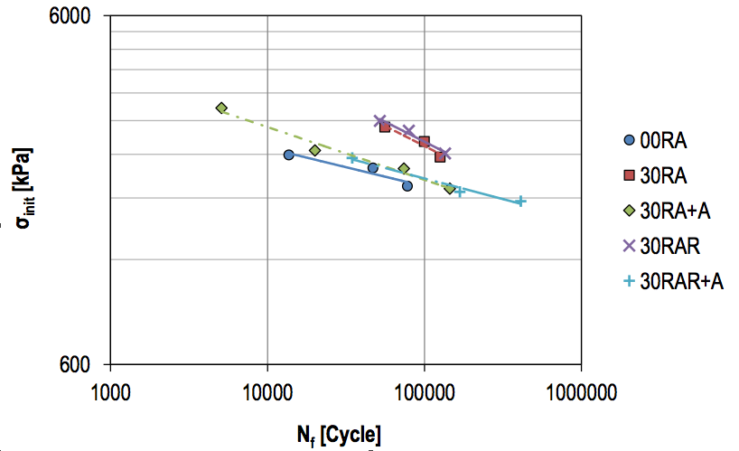 FIG 9A - Curve di fatica in termini di sforzo iniziale