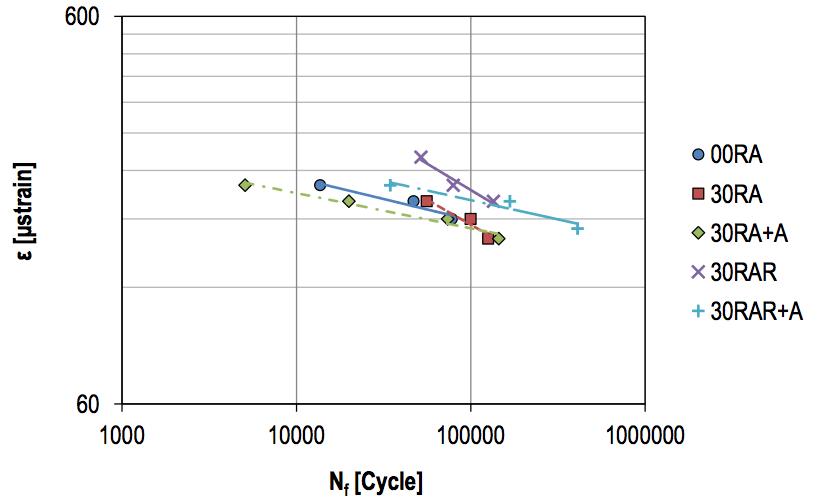 FIG 9B - Curve di fatica in termini di deformazione imposta