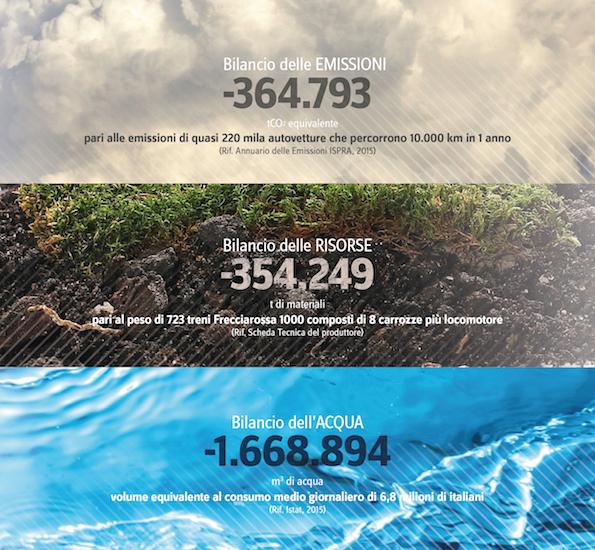 Vatanggi ambientali Ecopneus